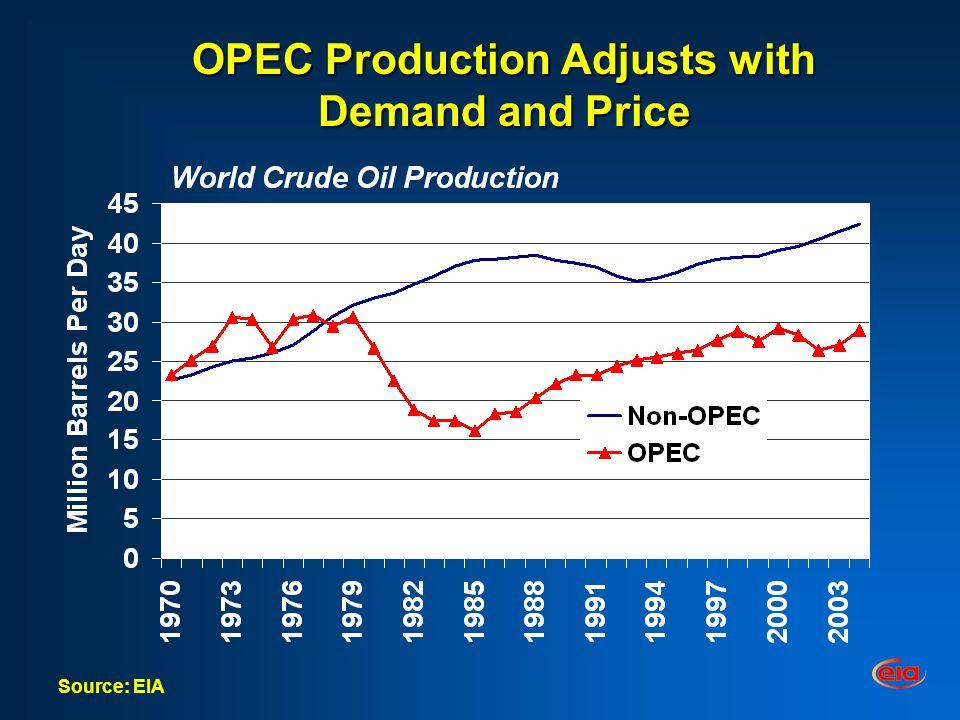 Gasoline & Distillate Cracks (Cents per Gallon) Increasing Volatility & Level Since 2000 Gulf Coast Conventional - WTI Reuters Monthly Average Product Spot Prices minus WTI Spot Price