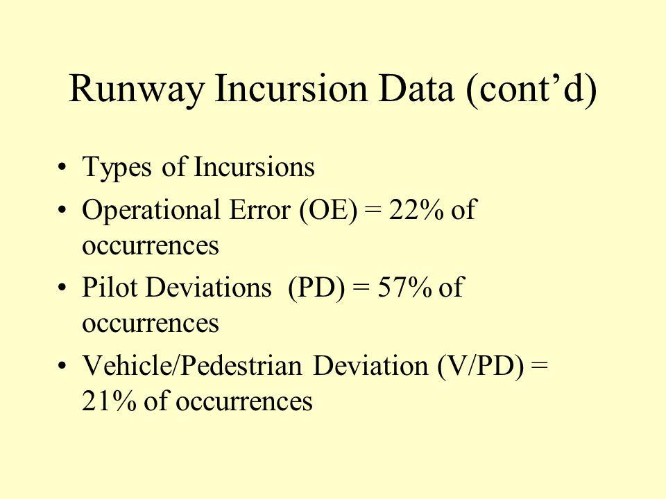 Runway Incursion Data YearNumber of Incursions 1997 292 1998 325 1999 321 2000 429 2001 *326 * thru 10/16/01