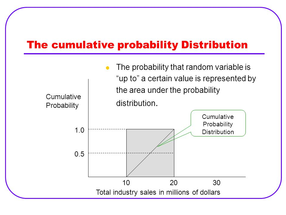 The cumulative probability Distribution The probability that random variable is up to a certain value is represented by the area under the probability distribution.