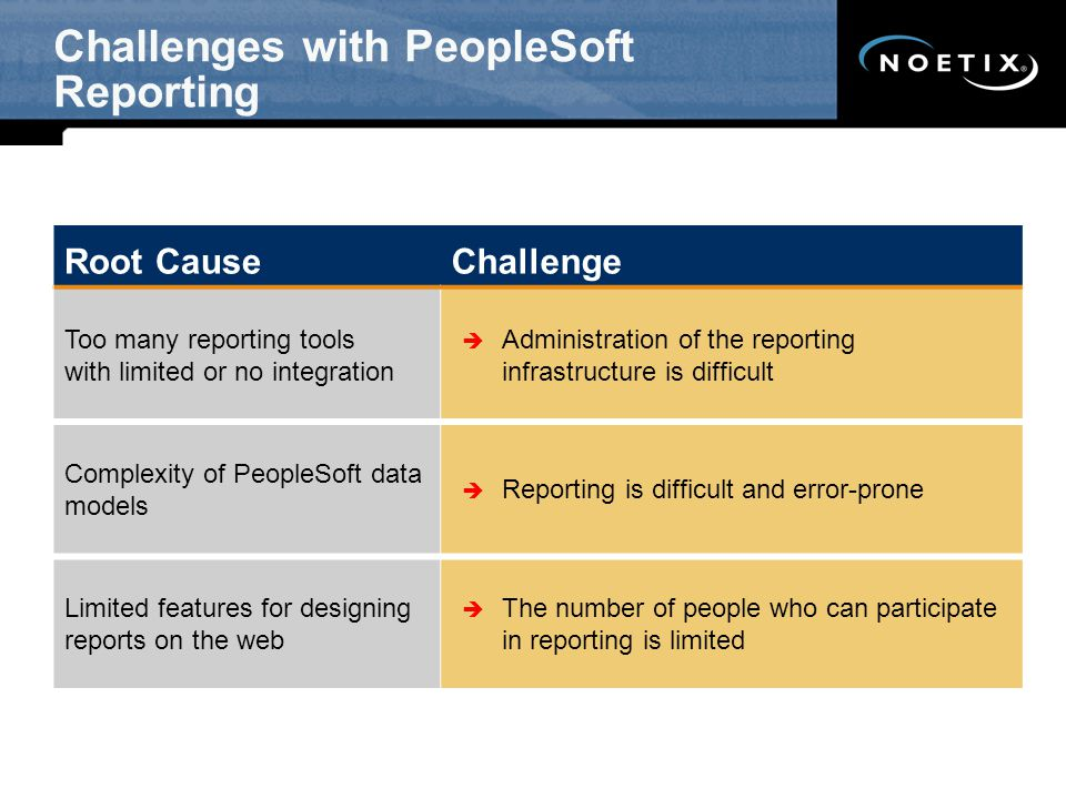 Challenges with PeopleSoft Reporting Root CauseChallenge Too many reporting tools with limited or no integration  Administration of the reporting infrastructure is difficult Complexity of PeopleSoft data models  Reporting is difficult and error-prone Limited features for designing reports on the web  The number of people who can participate in reporting is limited