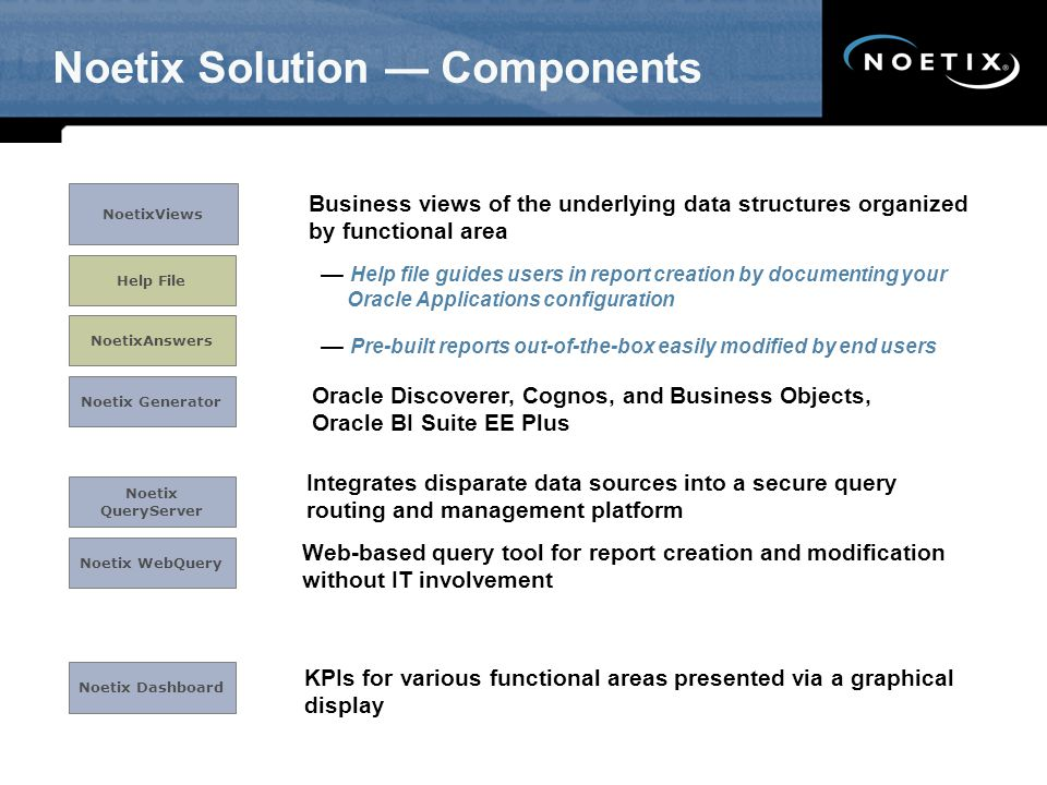 Noetix Solution — Components Business views of the underlying data structures organized by functional area NoetixViews NoetixAnswers Oracle Discoverer, Cognos, and Business Objects, Oracle BI Suite EE Plus Integrates disparate data sources into a secure query routing and management platform Web-based query tool for report creation and modification without IT involvement KPIs for various functional areas presented via a graphical display — Help file guides users in report creation by documenting your Oracle Applications configuration Help File Noetix Generator Noetix QueryServer Noetix WebQuery Noetix Dashboard — Pre-built reports out-of-the-box easily modified by end users