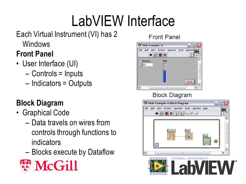 LabVIEW Interface Each Virtual Instrument (VI) has 2 Windows Front Panel User Interface (UI) –Controls = Inputs –Indicators = Outputs Block Diagram Graphical Code –Data travels on wires from controls through functions to indicators –Blocks execute by Dataflow Front Panel Block Diagram