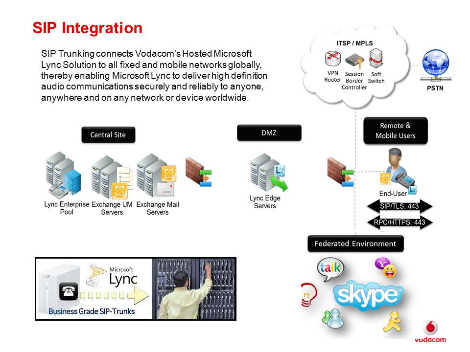 SIP Integration SIP Trunking connects Vodacom's Hosted Microsoft Lync Solution to all fixed and mobile networks globally, thereby enabling Microsoft L