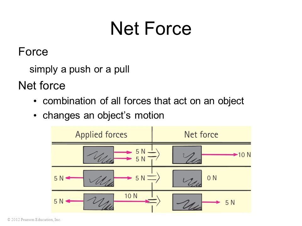 © 2012 Pearson Education, Inc. Net Force Force simply a push or a pull Net force combination of all forces that act on an object changes an object's m