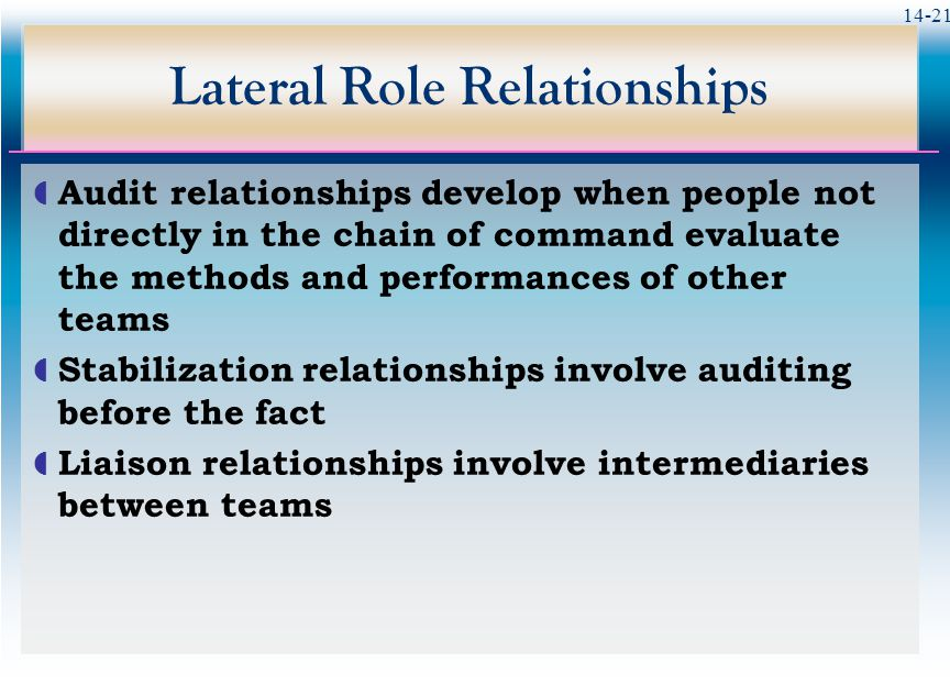 14-21 Lateral Role Relationships  Audit relationships develop when people not directly in the chain of command evaluate the methods and performances of other teams  Stabilization relationships involve auditing before the fact  Liaison relationships involve intermediaries between teams