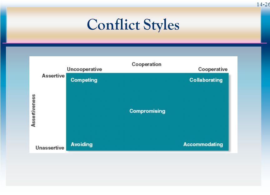 14-26 Conflict Styles