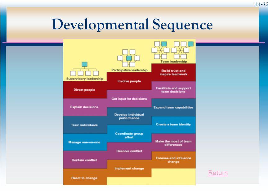 14-32 Developmental Sequence Return