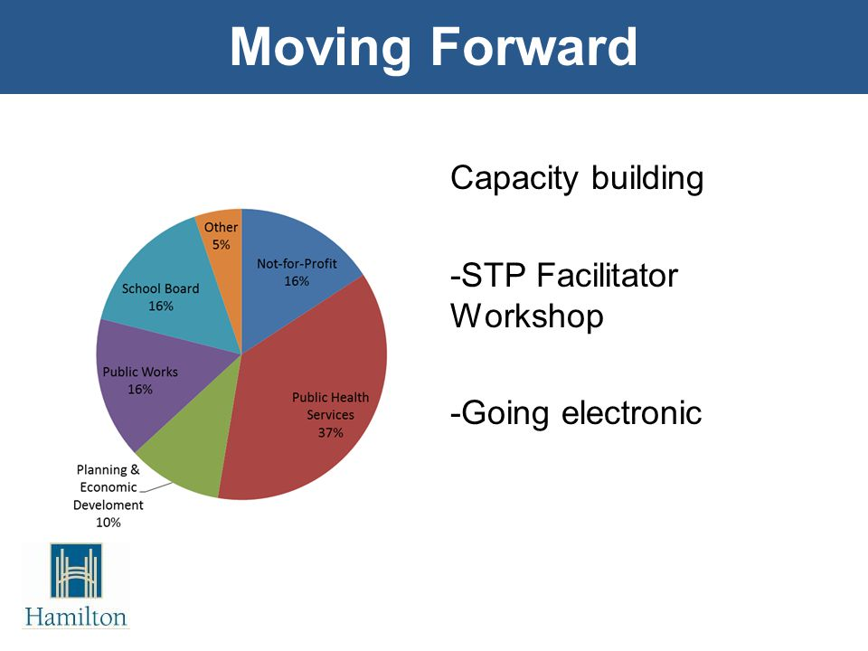 Capacity building -STP Facilitator Workshop -Going electronic Moving Forward