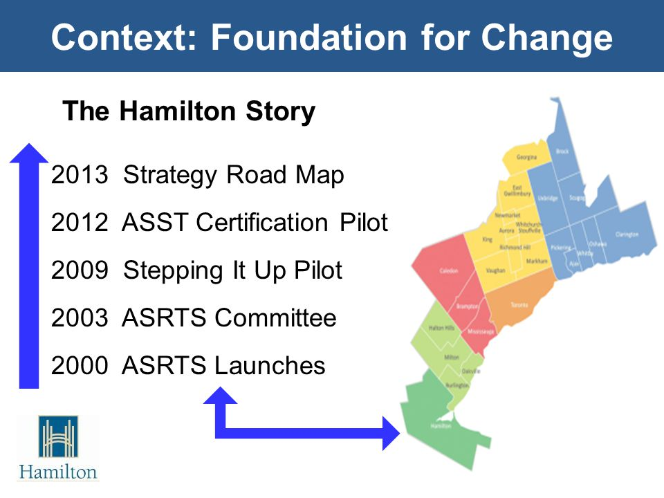 Context: Foundation for Change 2013 Strategy Road Map 2012 ASST Certification Pilot 2009 Stepping It Up Pilot 2003 ASRTS Committee 2000 ASRTS Launches The Hamilton Story