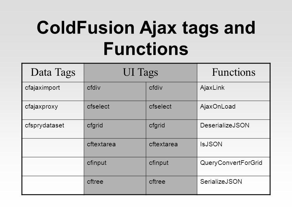 ColdFusion Ajax tags and Functions Data TagsUI TagsFunctions cfajaximportcfdiv AjaxLink cfajaxproxycfselect AjaxOnLoad cfsprydatasetcfgrid DeserializeJSON cftextarea IsJSON cfinput QueryConvertForGrid cftree SerializeJSON