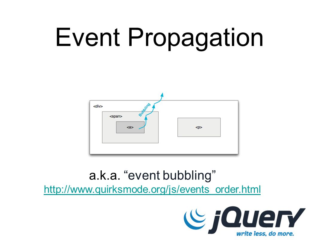 Event Propagation a.k.a. event bubbling http://www.quirksmode.org/js/events_order.html