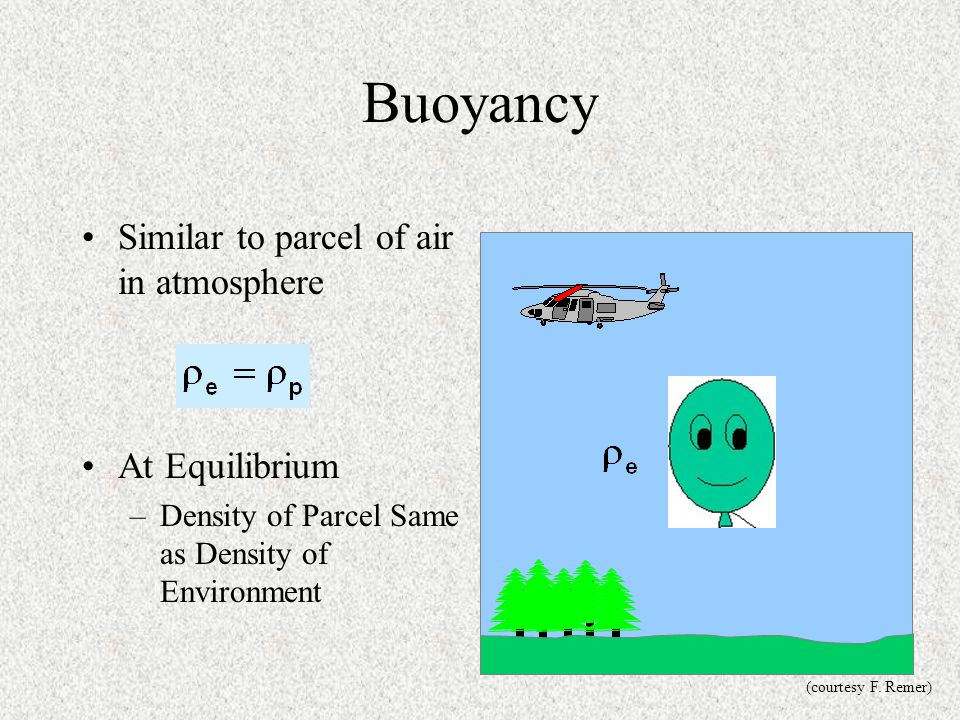 Buoyancy Similar to parcel of air in atmosphere At Equilibrium –Density of Parcel Same as Density of Environment (courtesy F. Remer)
