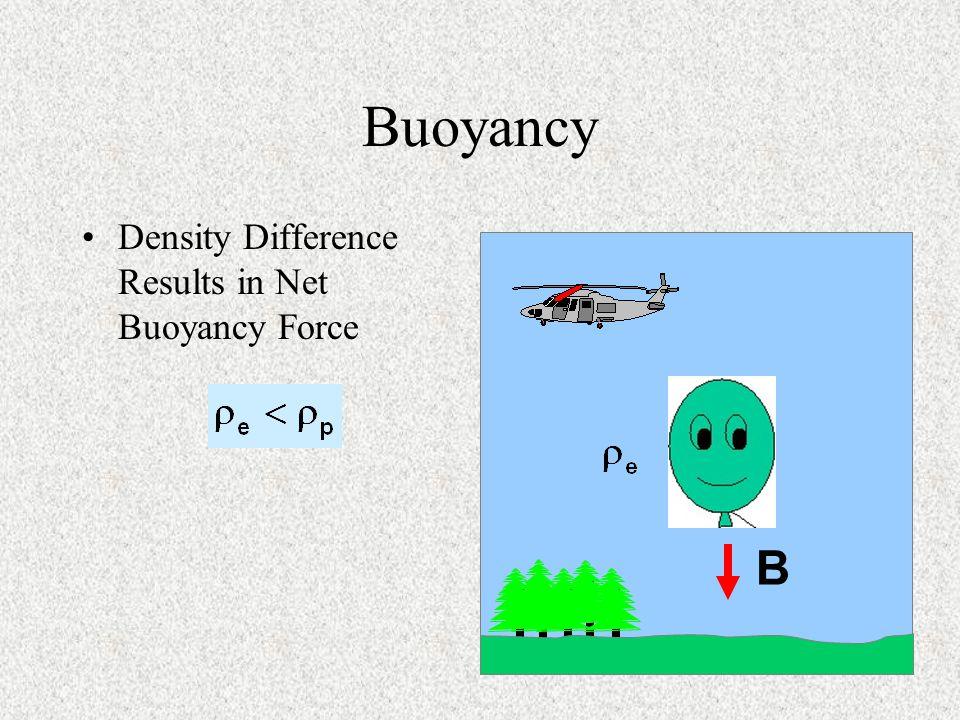 Buoyancy Density Difference Results in Net Buoyancy Force B