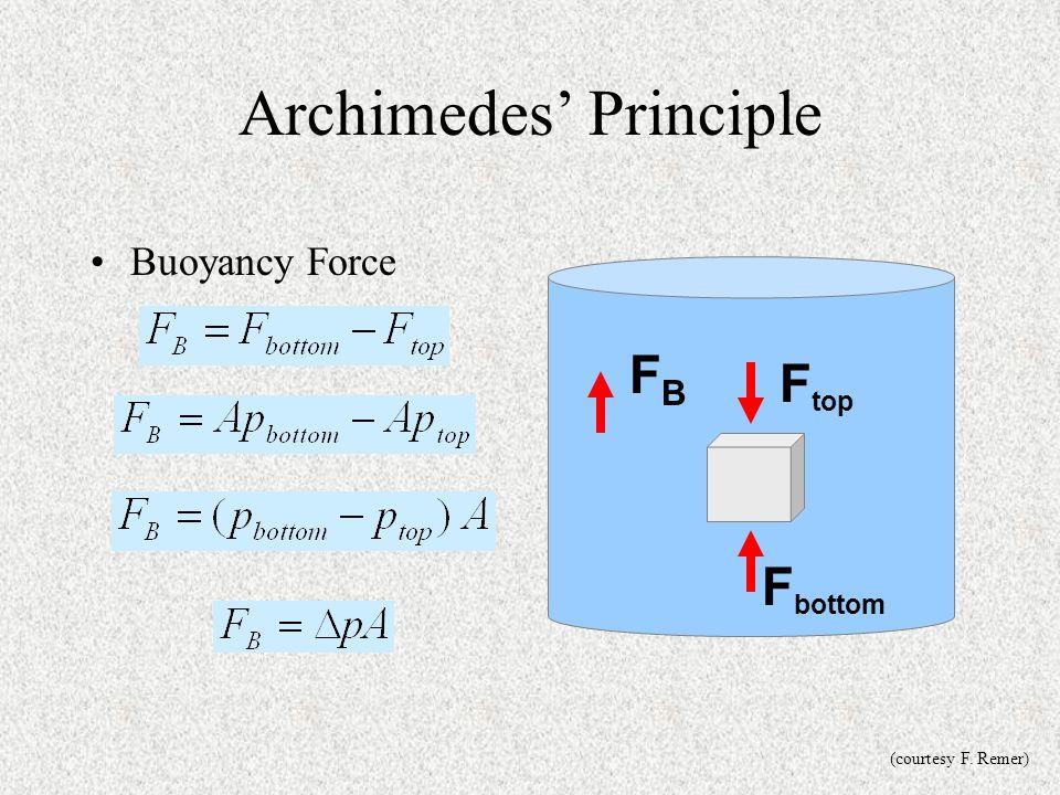 Archimedes' Principle Buoyancy Force F bottom F top FBFB (courtesy F. Remer)