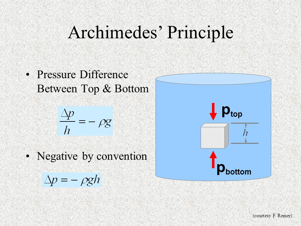 Archimedes' Principle Pressure Difference Between Top & Bottom Negative by convention p bottom p top (courtesy F. Remer)
