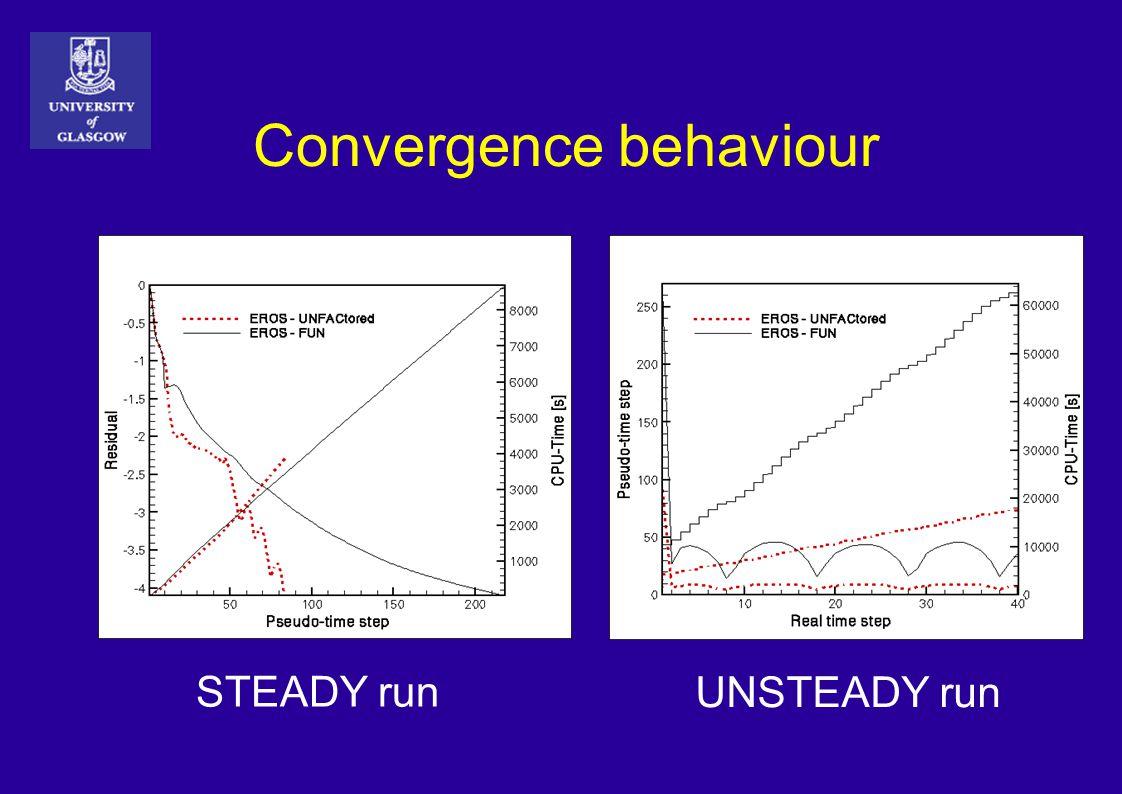 Convergence behaviour STEADY run UNSTEADY run