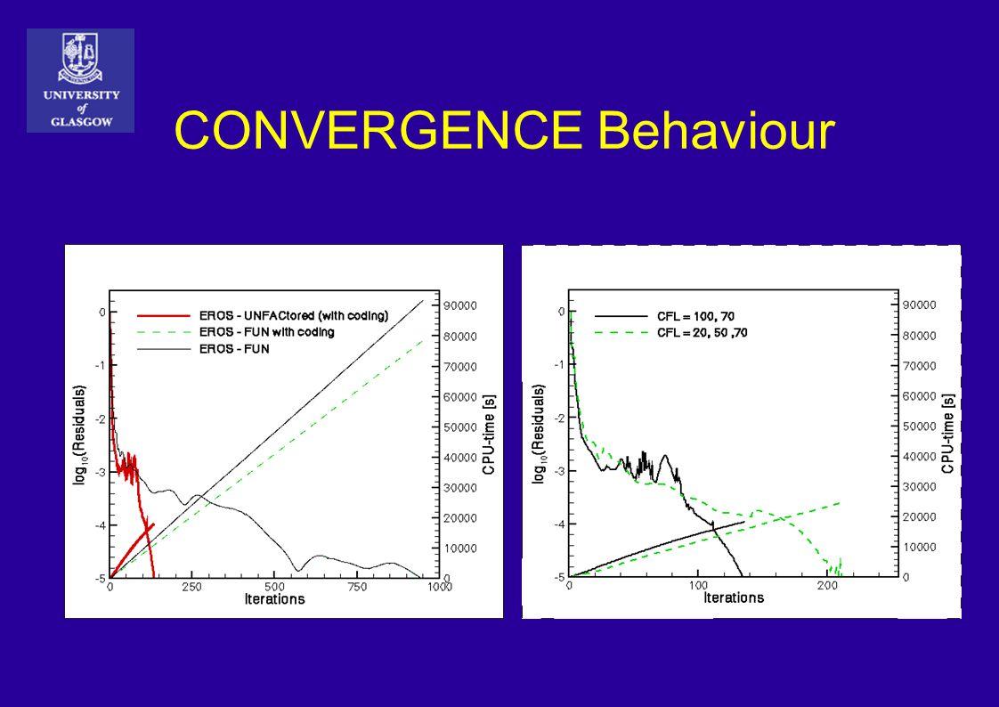 CONVERGENCE Behaviour