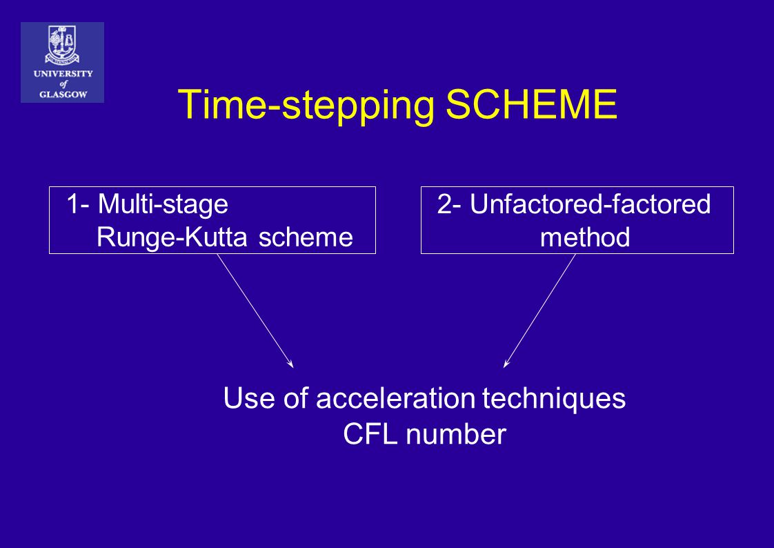 Time-stepping SCHEME 1- Multi-stage Runge-Kutta scheme 2- Unfactored-factored method Use of acceleration techniques CFL number