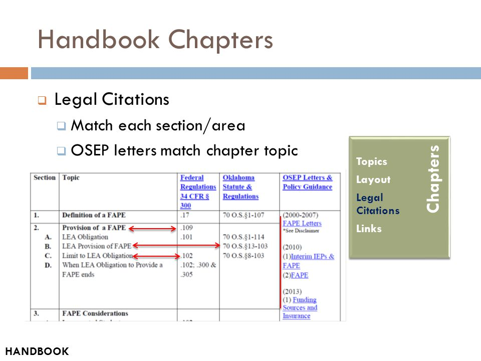 Handbook Chapters  Legal Citations  Match each section/area  OSEP letters match chapter topic Table of Contents How-to Guide Acronyms and Abbreviations Glossary HANDBOOK Chapters Topics Layout Legal Citations Links
