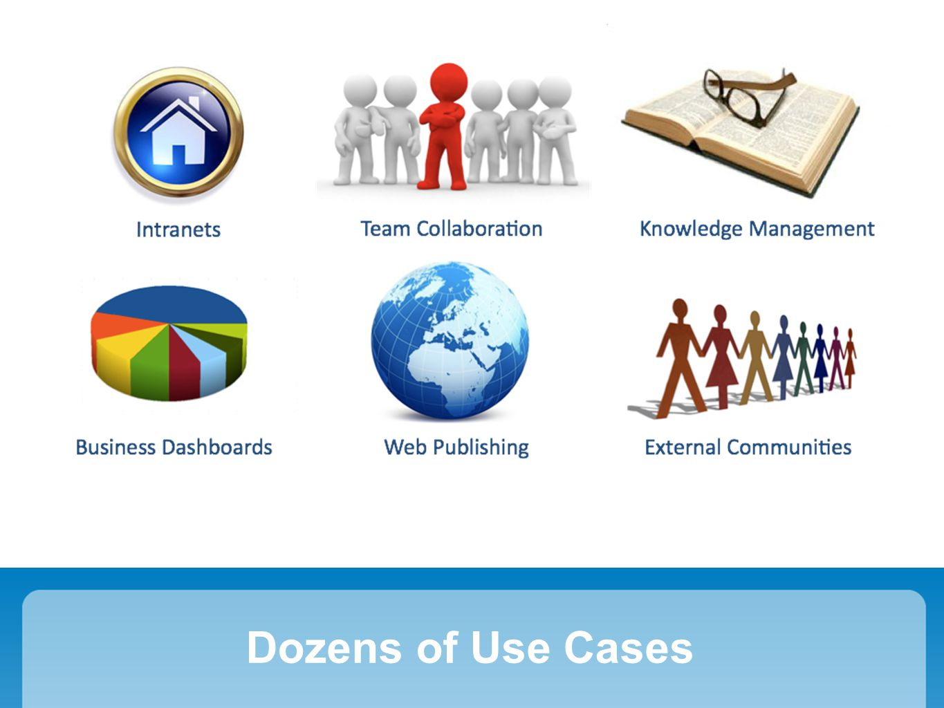 Share Your Status EfficientShare bits of info without wiki pages or blogsSmartSupports links and wiki markupIntegratedDisplayed alongside your other activities