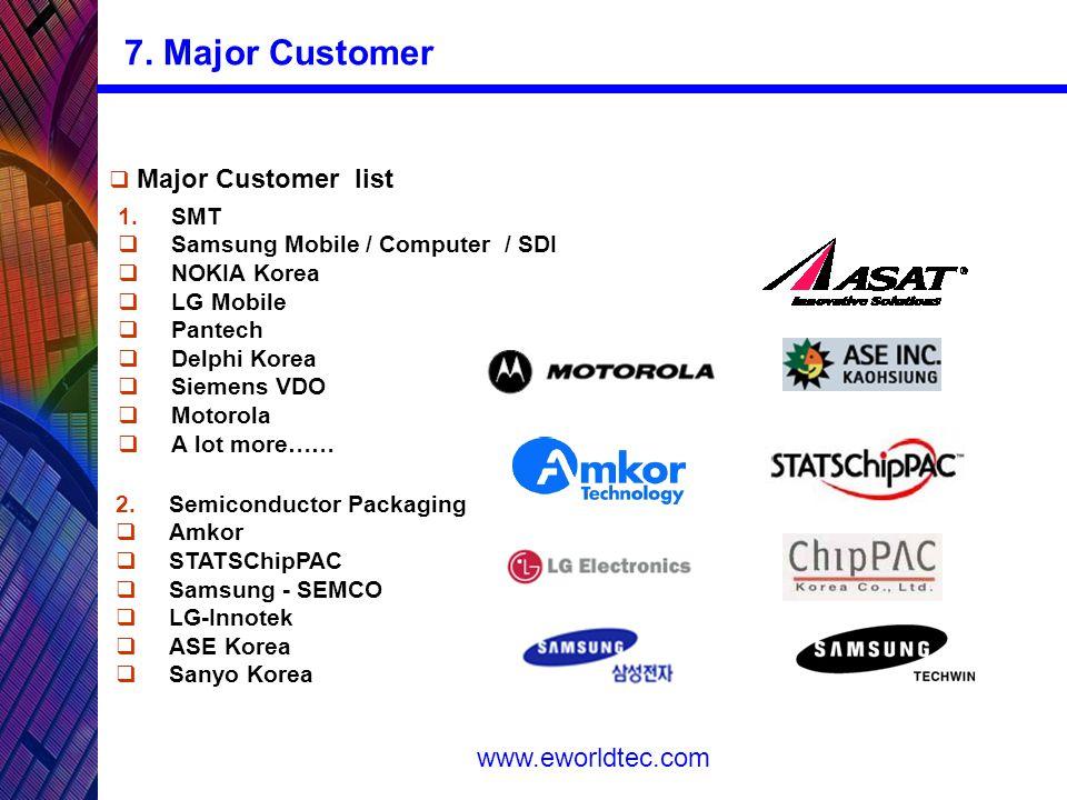 www.eworldtec.com  Major Customer list 1.SMT  Samsung Mobile / Computer / SDI  NOKIA Korea  LG Mobile  Pantech  Delphi Korea  Siemens VDO  Motorola  A lot more…… 2.Semiconductor Packaging  Amkor  STATSChipPAC  Samsung - SEMCO  LG-Innotek  ASE Korea  Sanyo Korea 7.
