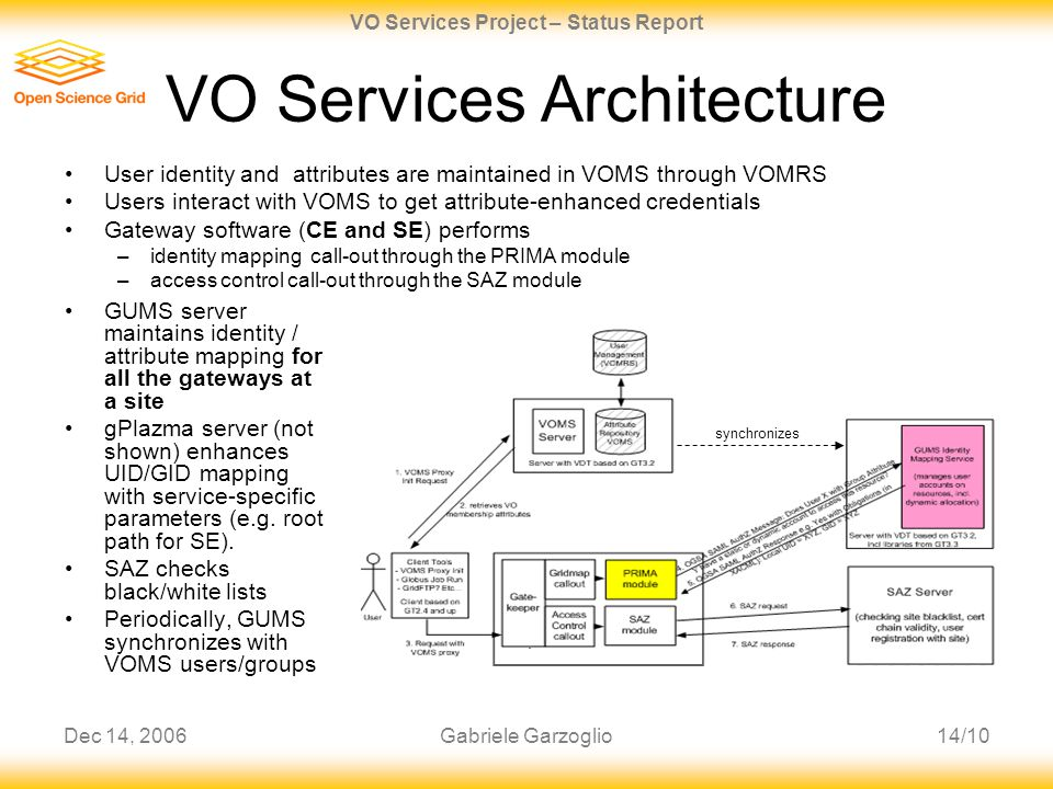 Dec 14, 200614/10 VO Services Project – Status Report Gabriele Garzoglio synchronizes VO Services Architecture GUMS server maintains identity / attribute mapping for all the gateways at a site gPlazma server (not shown) enhances UID/GID mapping with service-specific parameters (e.g.