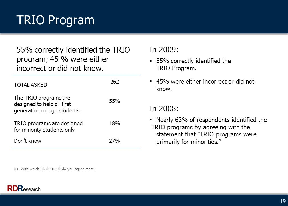 19 TRIO Program 55% correctly identified the TRIO program; 45 % were either incorrect or did not know.