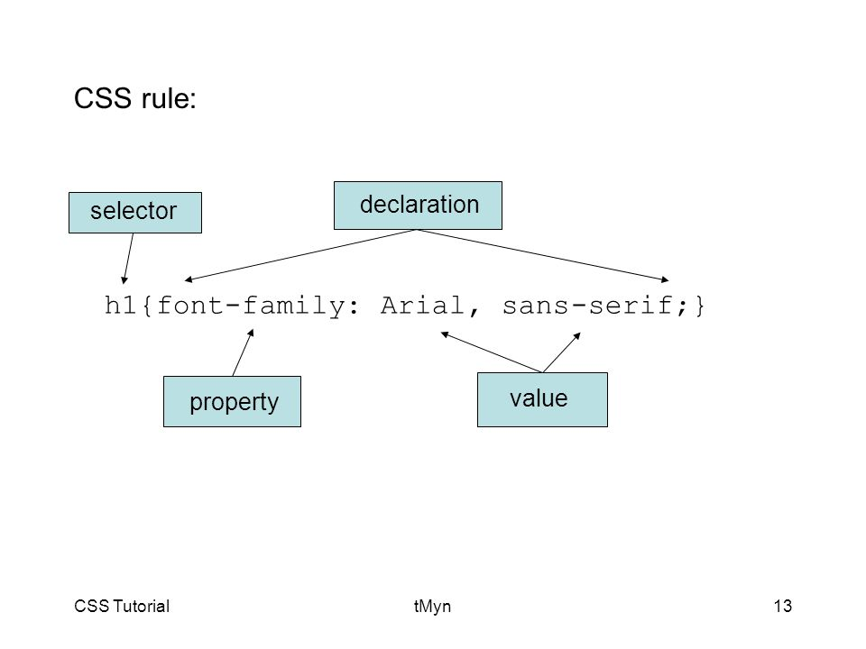 CSS TutorialtMyn13 h1{font-family: Arial, sans-serif;} selector value property declaration CSS rule: