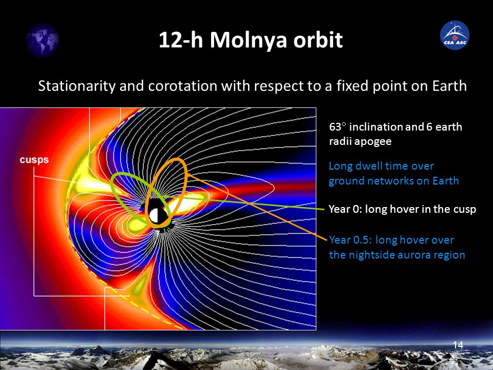 14 12-h Molnya orbit Stationarity and corotation with respect to a fixed point on Earth Year 0: long hover in the cusp 63  inclination and 6 earth radii apogee Long dwell time over ground networks on Earth Year 0.5: long hover over the nightside aurora region