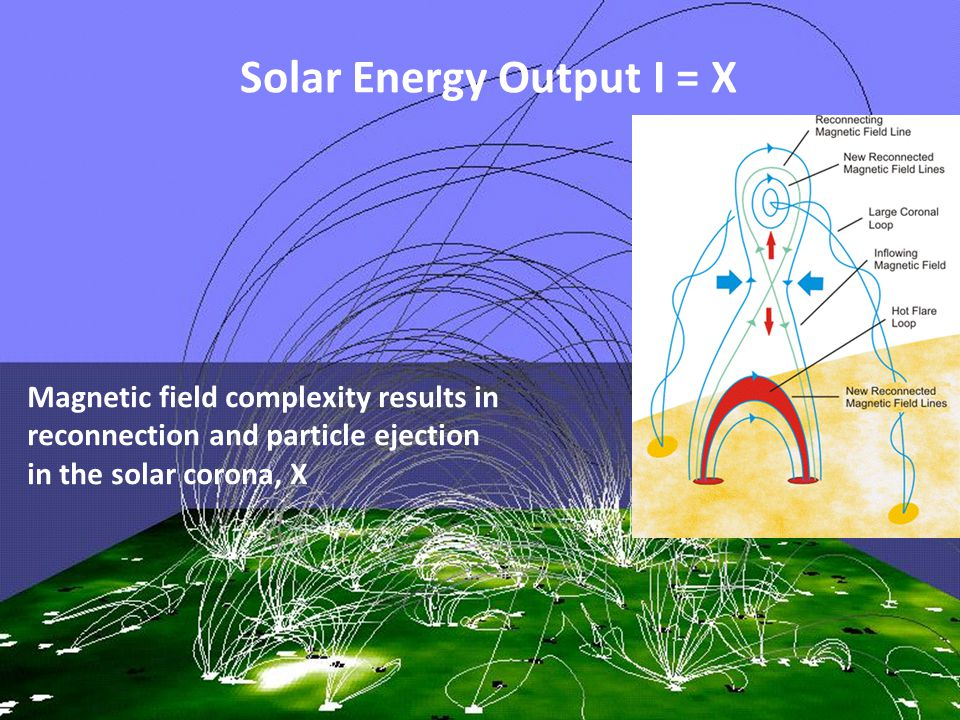 3 Solar Energy Output I = X Magnetic field complexity results in reconnection and particle ejection in the solar corona, X