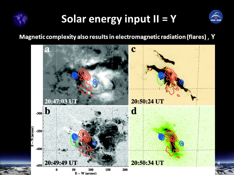 4 Solar energy input II = Y Magnetic complexity also results in electromagnetic radiation (flares), Y