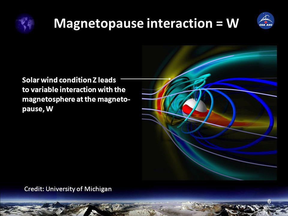6 Magnetopause interaction = W Credit: University of Michigan Solar wind condition Z leads to variable interaction with the magnetosphere at the magneto- pause, W