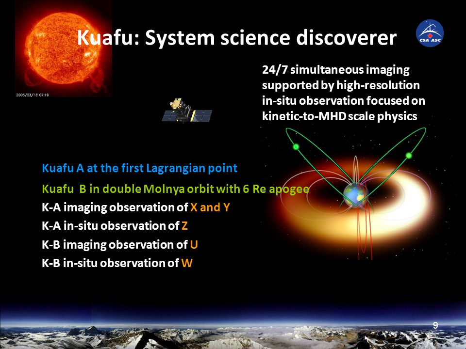 9 Kuafu A at the first Lagrangian point Kuafu B in double Molnya orbit with 6 Re apogee K-A imaging observation of X and Y K-A in-situ observation of Z K-B imaging observation of U K-B in-situ observation of W Kuafu: System science discoverer 24/7 simultaneous imaging supported by high-resolution in-situ observation focused on kinetic-to-MHD scale physics