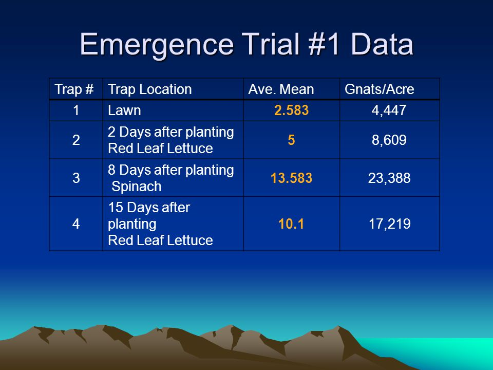 Emergence Trial #1 Data Trap #Trap LocationAve.