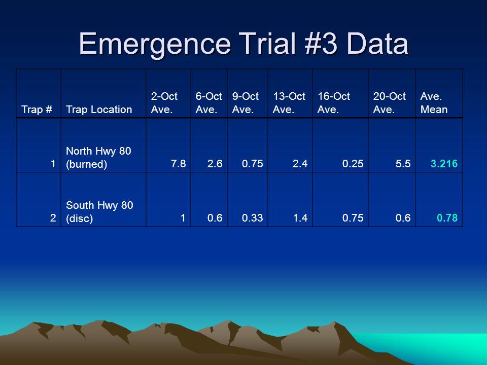 Emergence Trial #3 Data Trap #Trap Location 2-Oct Ave. 6-Oct Ave. 9-Oct Ave. 13-Oct Ave. 16-Oct Ave. 20-Oct Ave. Ave. Mean 1 North Hwy 80 (burned)7.82