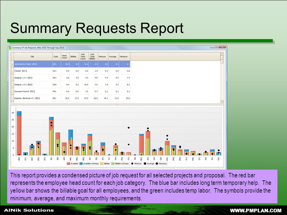 WWW.PMPLAN.COM Summary Requests Report This report provides a condensed picture of job request for all selected projects and proposal.