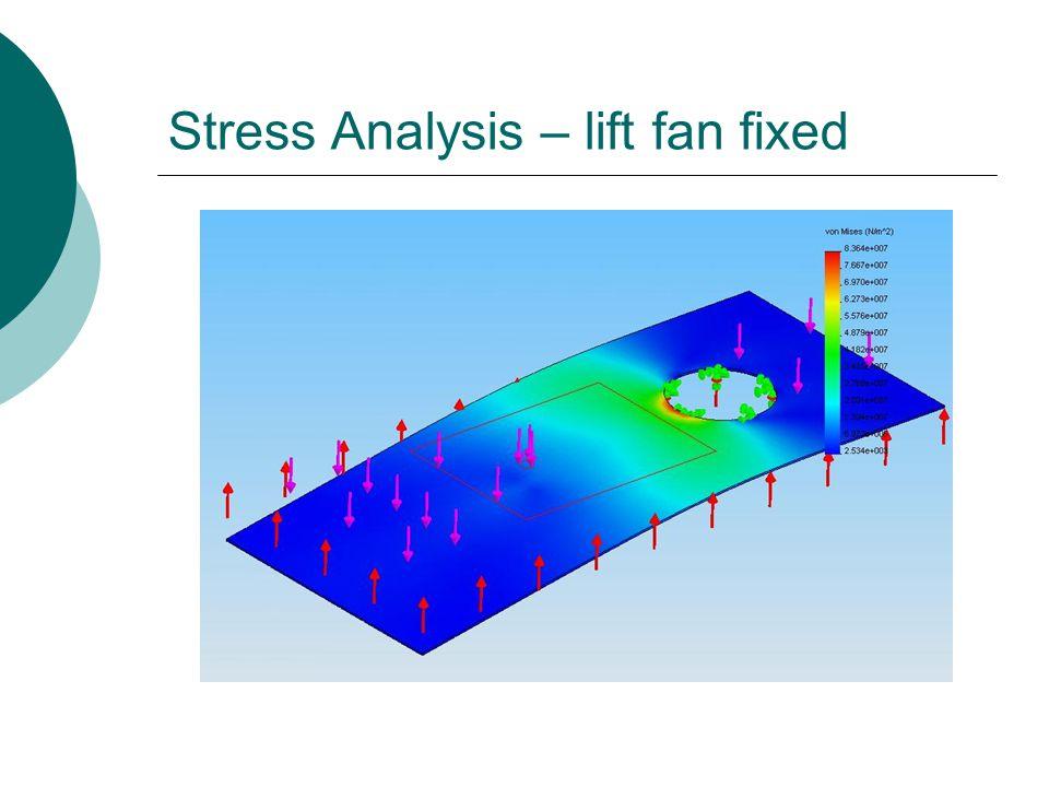 Stress Analysis – lift fan fixed