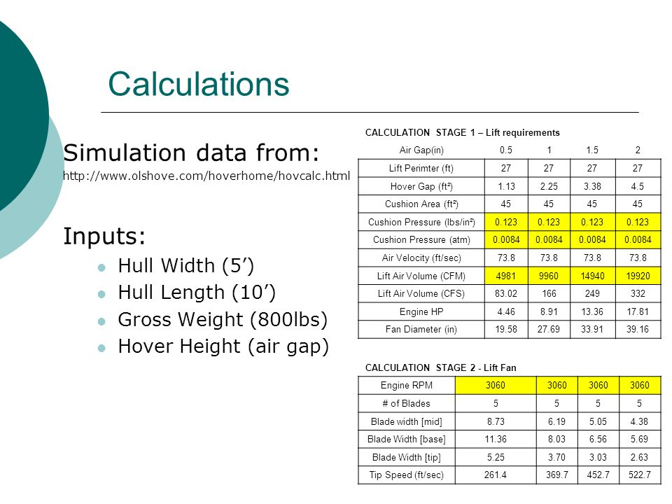 Calculations Simulation data from: http://www.olshove.com/hoverhome/hovcalc.html Inputs: Hull Width (5') Hull Length (10') Gross Weight (800lbs) Hover Height (air gap) CALCULATION STAGE 1 – Lift requirements Air Gap(in)0.511.52 Lift Perimter (ft)27 Hover Gap (ft²)1.132.253.384.5 Cushion Area (ft²)45 Cushion Pressure (lbs/in²)0.123 Cushion Pressure (atm)0.0084 Air Velocity (ft/sec)73.8 Lift Air Volume (CFM)498199601494019920 Lift Air Volume (CFS)83.02166249332 Engine HP4.468.9113.3617.81 Fan Diameter (in)19.5827.6933.9139.16 CALCULATION STAGE 2 - Lift Fan Engine RPM3060 # of Blades5555 Blade width [mid]8.736.195.054.38 Blade Width [base]11.368.036.565.69 Blade Width [tip]5.253.703.032.63 Tip Speed (ft/sec)261.4369.7452.7522.7