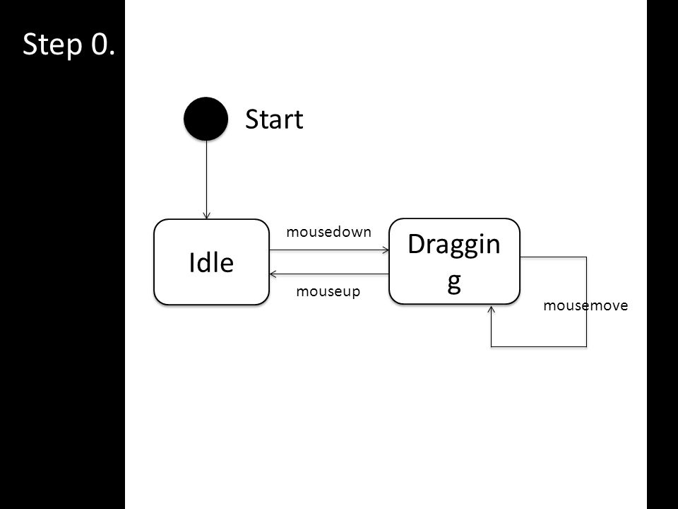 Step 0. Idle Draggin g mousedown mouseup mousemove Start