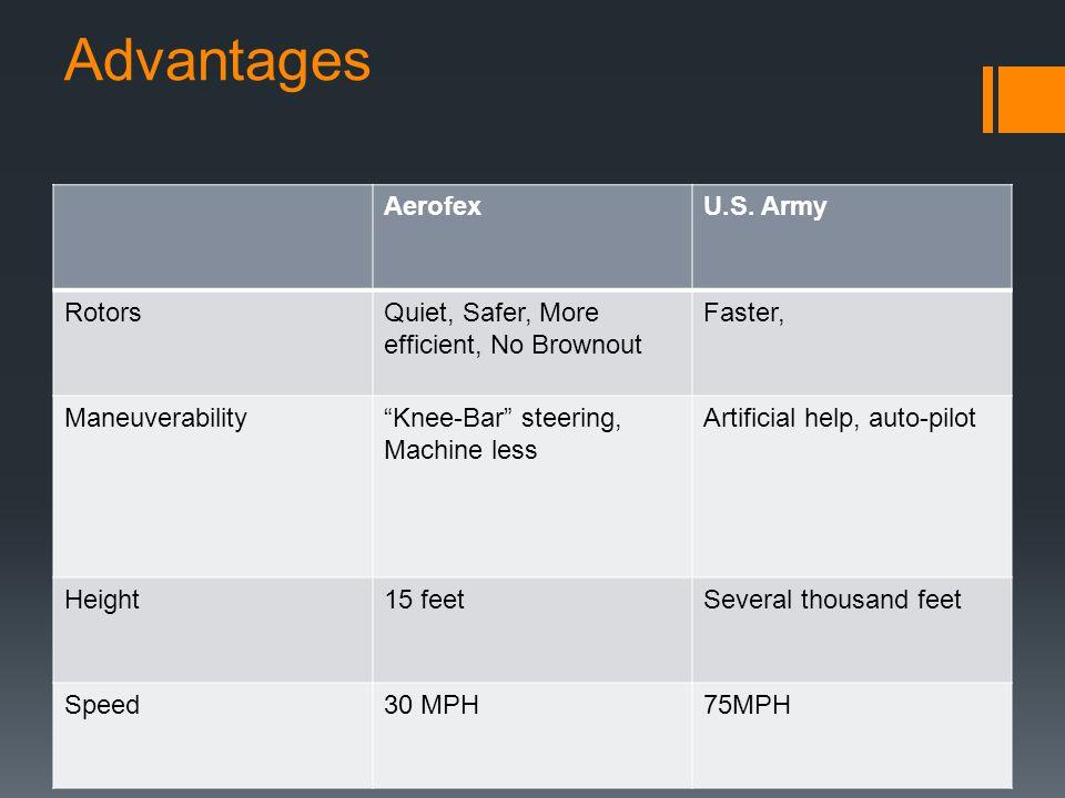 "Advantages AerofexU.S. Army RotorsQuiet, Safer, More efficient, No Brownout Faster, Maneuverability""Knee-Bar"" steering, Machine less Artificial help,"