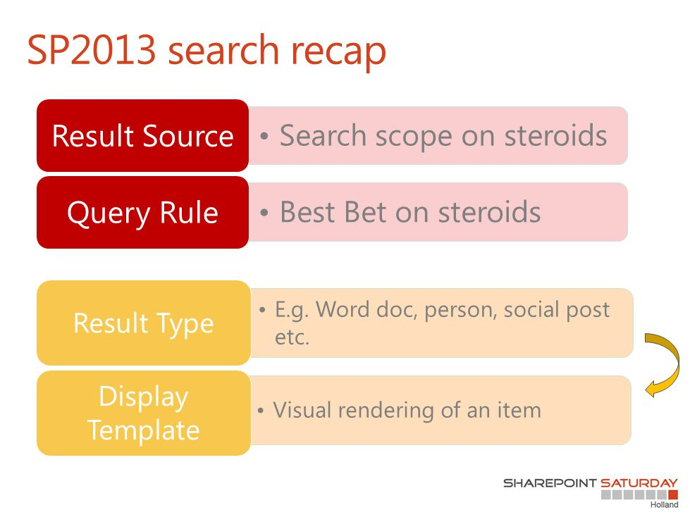 SP2013 search recap Search scope on steroids Result Source Best Bet on steroids Query Rule E.g.