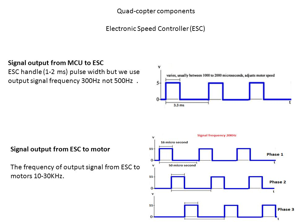 Quad-copter components Electronic Speed Controller (ESC) Signal output from MCU to ESC ESC handle (1-2 ms) pulse width but we use output signal freque