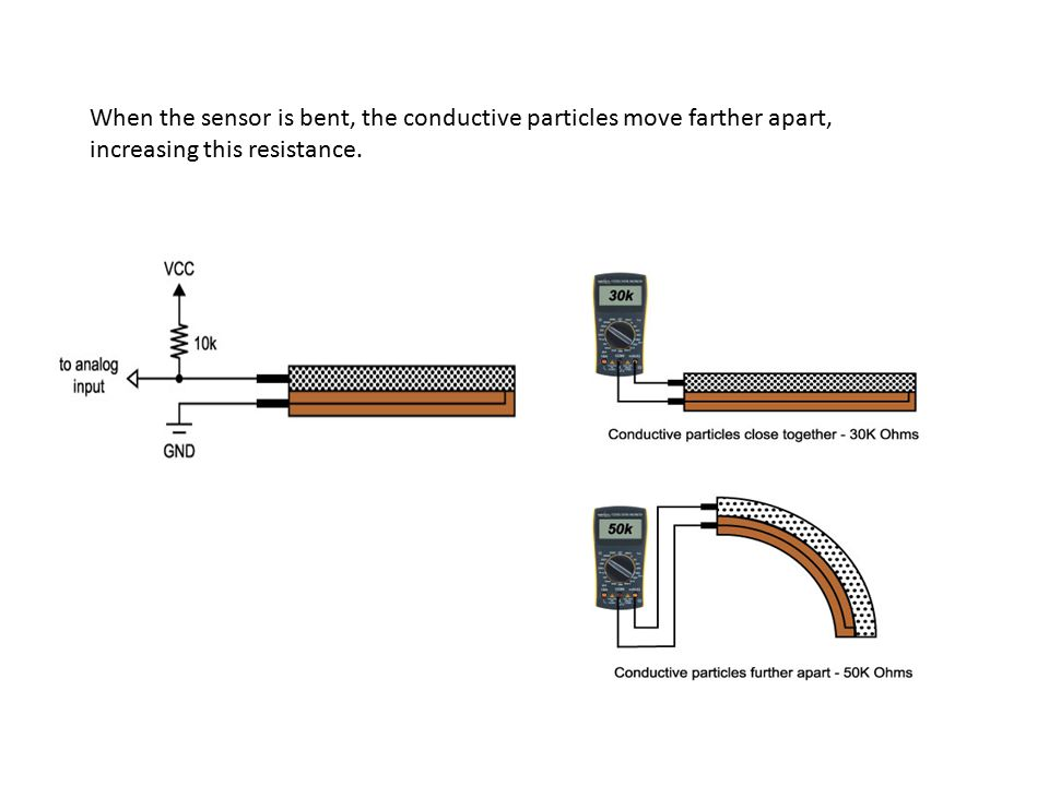 When the sensor is bent, the conductive particles move farther apart, increasing this resistance.