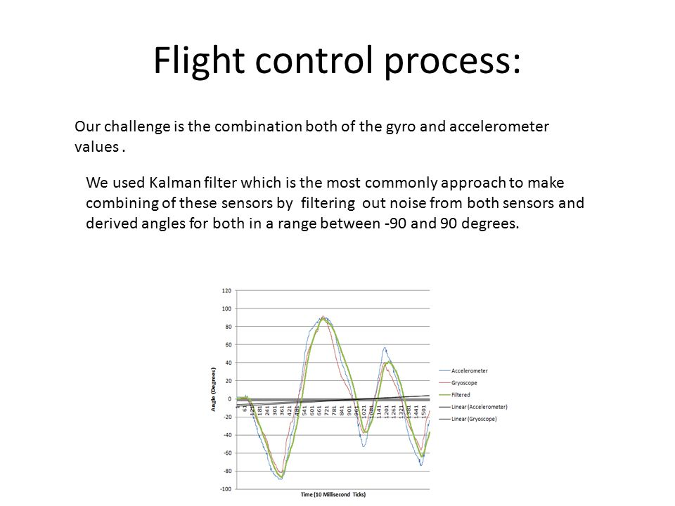 Our challenge is the combination both of the gyro and accelerometer values. We used Kalman filter which is the most commonly approach to make combinin