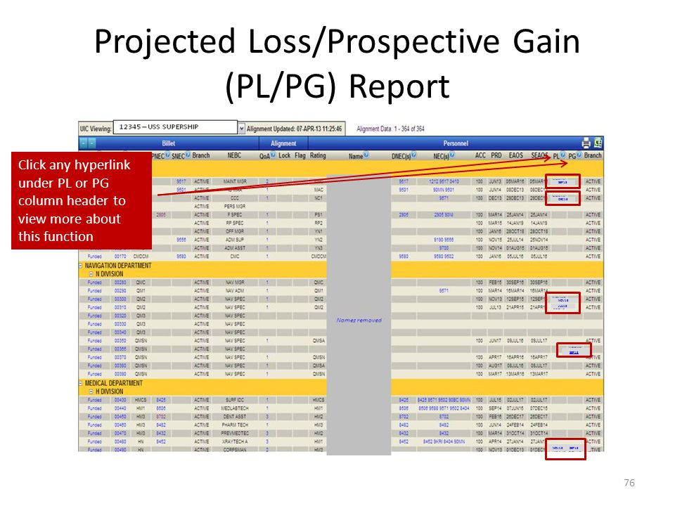 Projected Loss/Prospective Gain (PL/PG) Report 76 Click any hyperlink under PL or PG column header to view more about this function SEP13 DEC13 NOV13