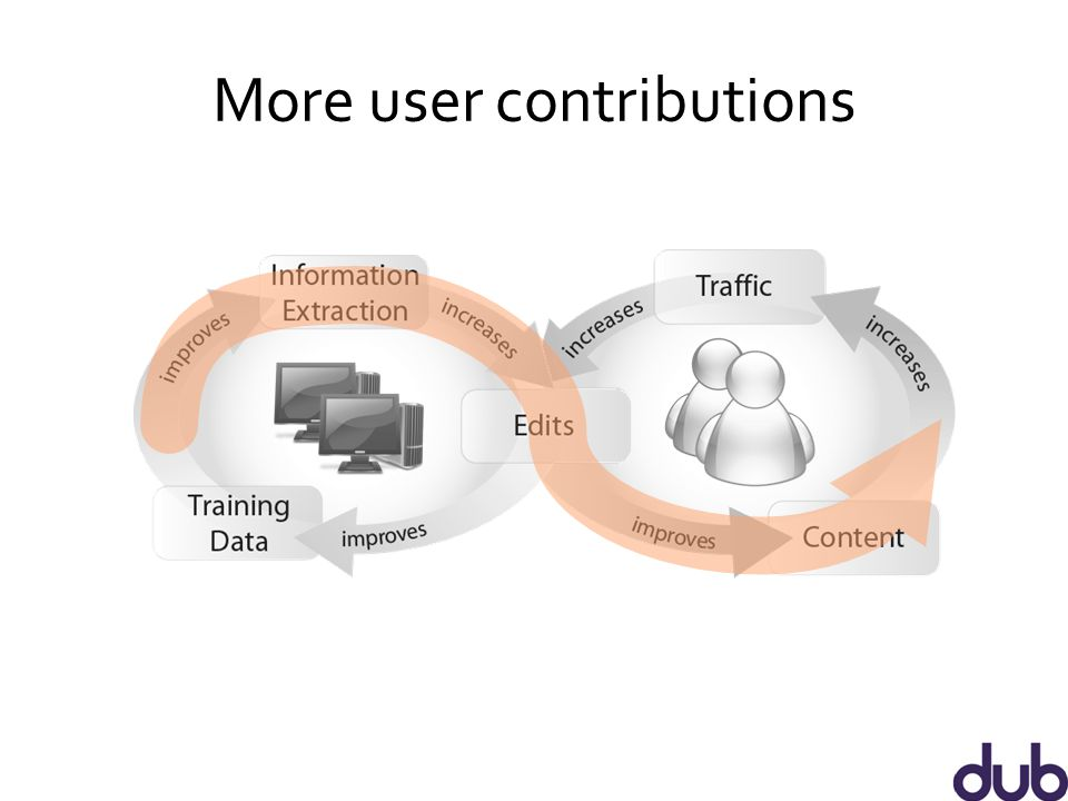 More user contributions