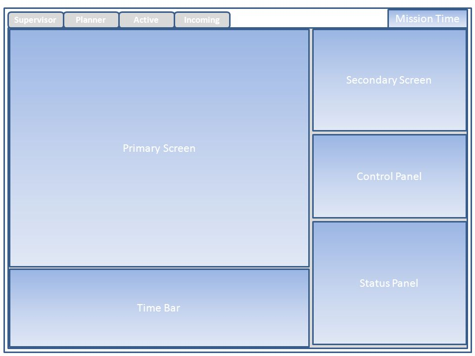 SupervisorPlannerActiveIncoming Primary Screen Secondary Screen Control Panel Status Panel Time Bar Task List.