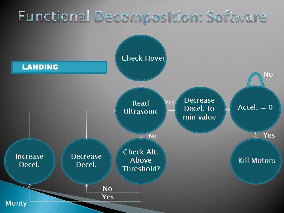 Accel. = 0 Decrease Decel. to min value Kill Motors Check Hover Read Ultrasonic Check Alt.