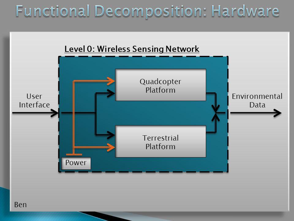 Level 0: Wireless Sensing Network Environmental Data User Interface Quadcopter Platform Terrestrial Platform Power Ben