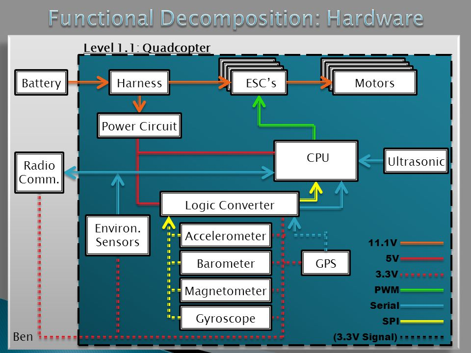 HarnessESC'sMotors CPU Power Circuit Logic Converter Accelerometer Barometer Magnetometer Gyroscope GPS Ultrasonic Radio Comm.